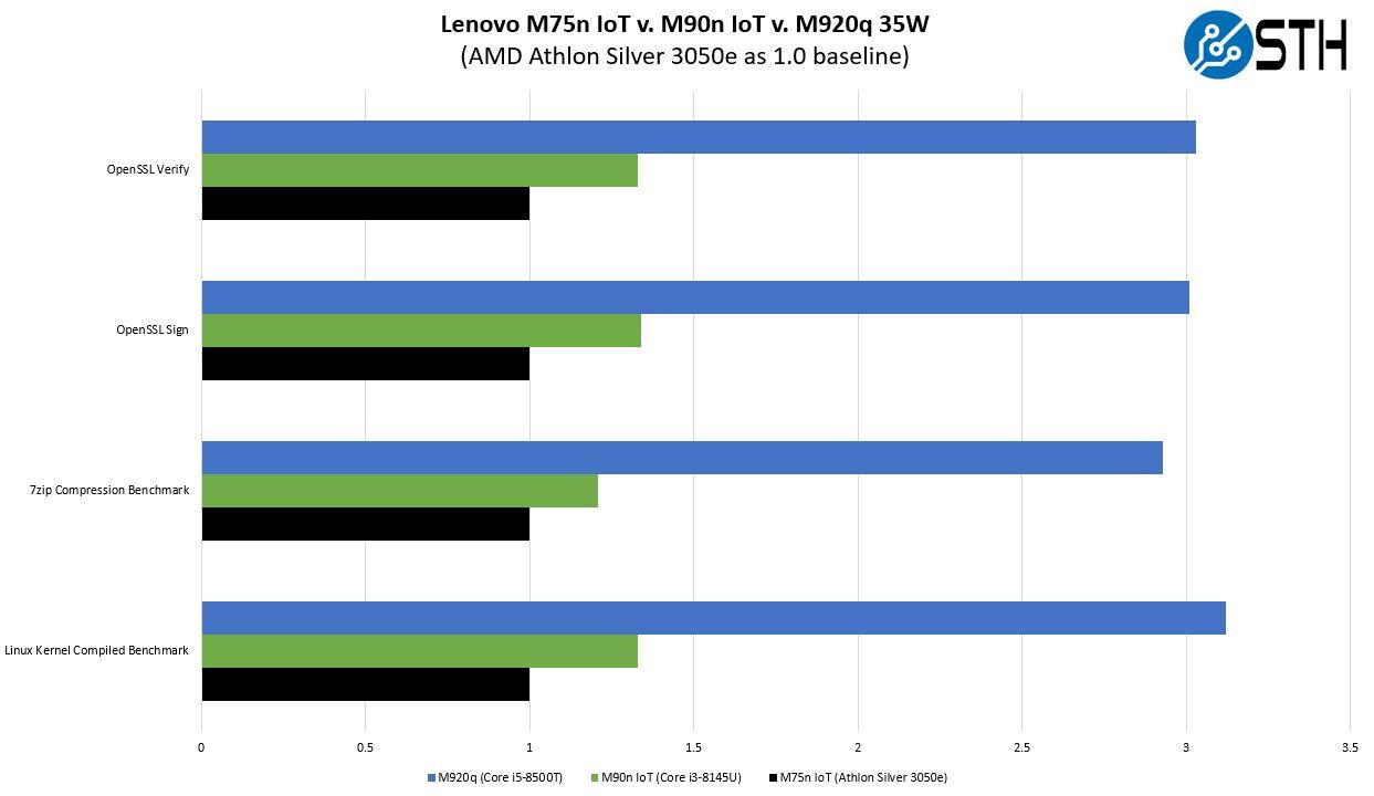 Lenovo M75n IoT Performance