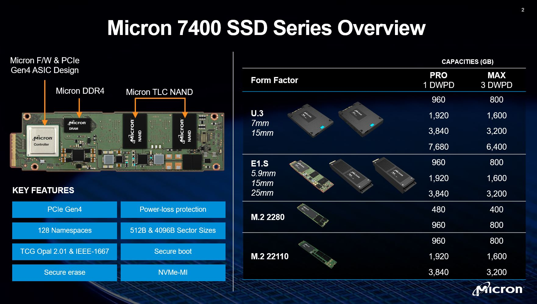 Micron 7400 Pro SSD Competitive Environment