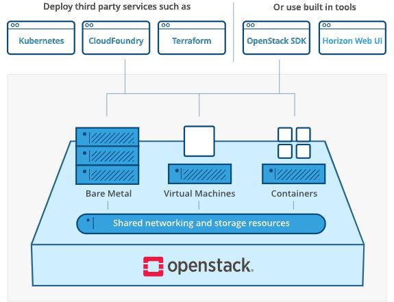 OpenStack Cover Image