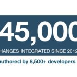 OpenStack Over 545K Changes Since 2012 And 130 Per Day In 2021