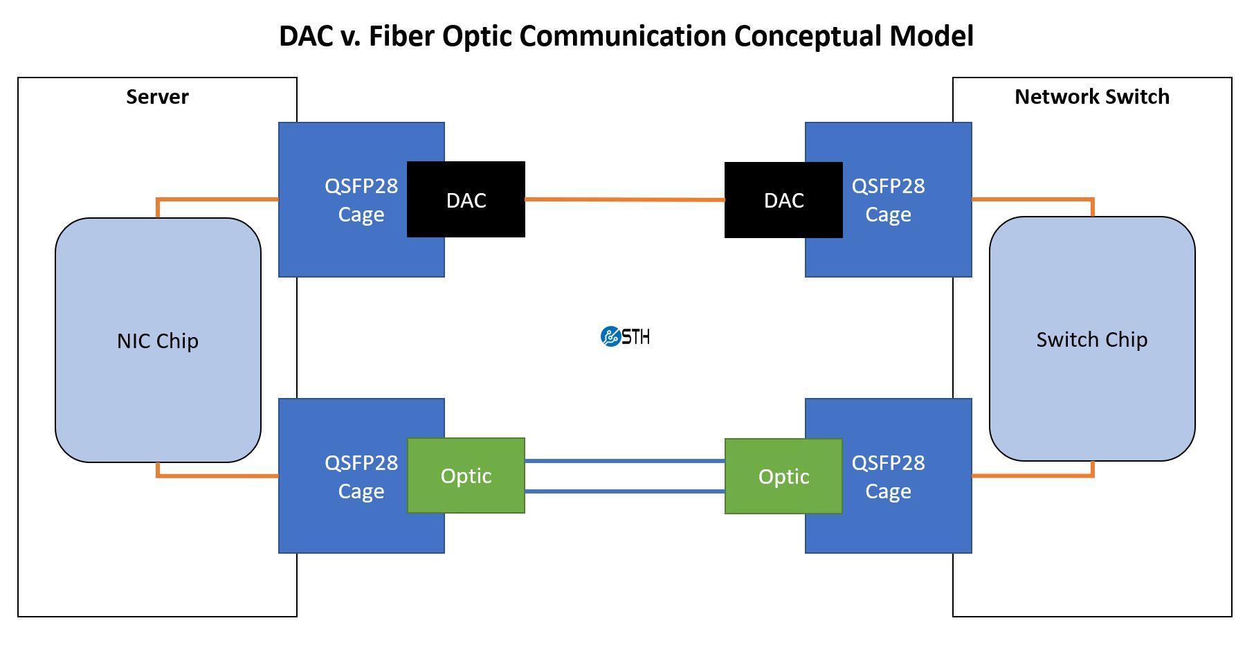 QSFP28 100GbE DAC V Fiber Optic Server To Switch Conceptual Model