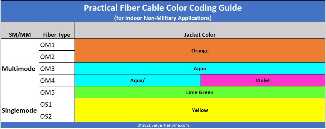 Indoor Fiber Cable Color Coding And Wavelength Guide