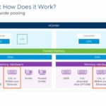 VMware Project Capitola Memory Cluster Support