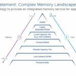 VMware Project Capitola Memory Landscape