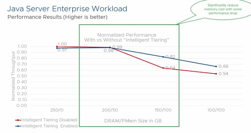 VMware Project Capitola Price Performance Impact