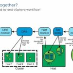 VMware Project Capitola Transparent Tiering Managed By VSphere